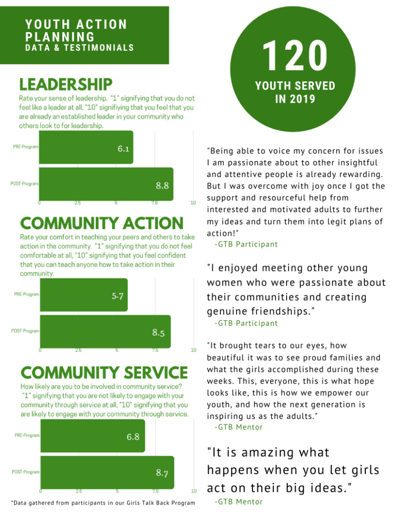 Youth Action Planning Infographic on youth survey data and testimonials