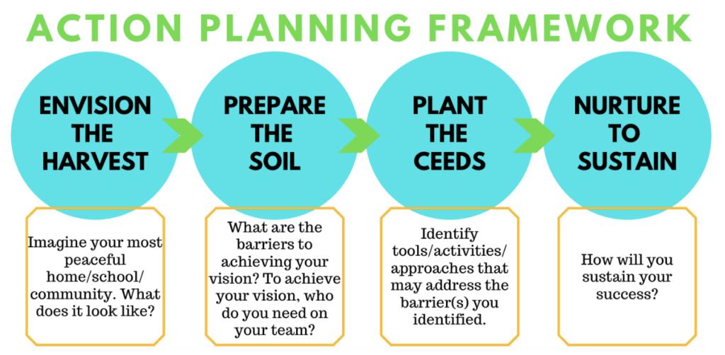 Action Planning Framework