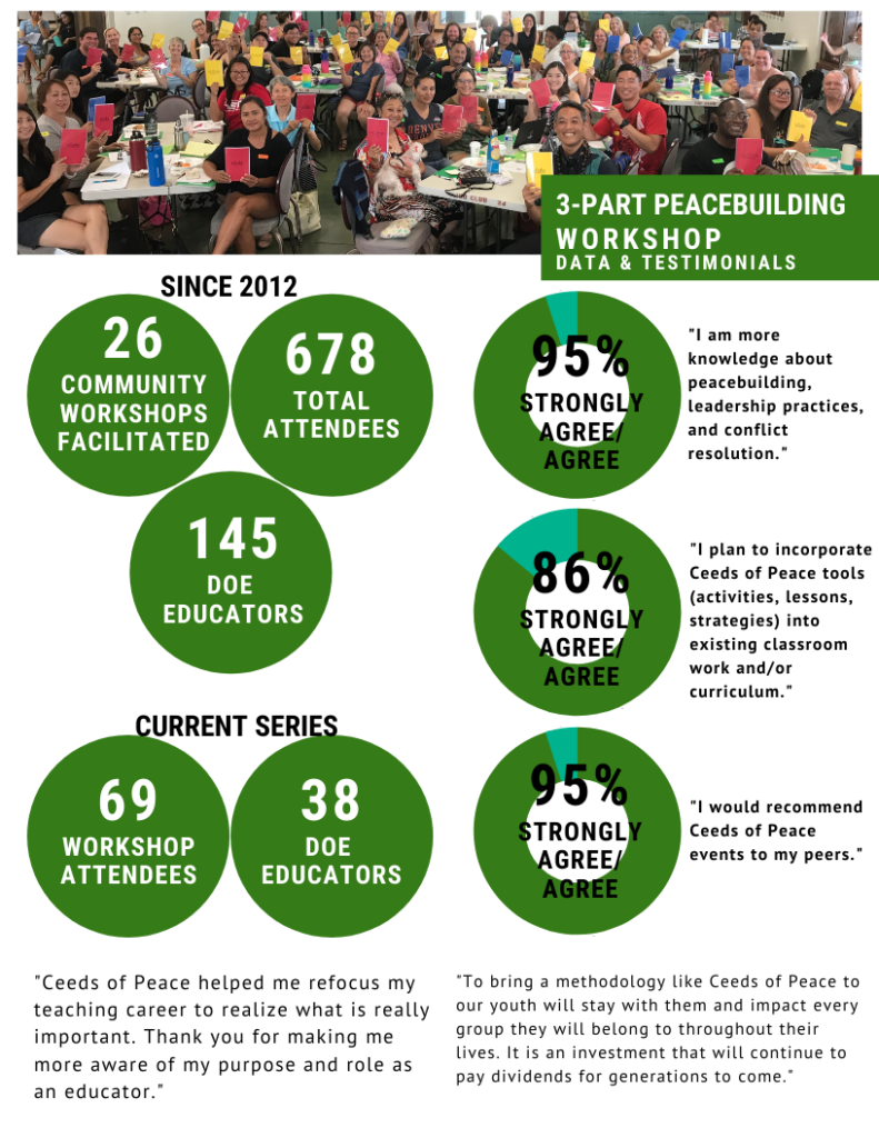 3 Part Workshop Infographic on number of attendees, attendee satisfaction, and attendee testimonials